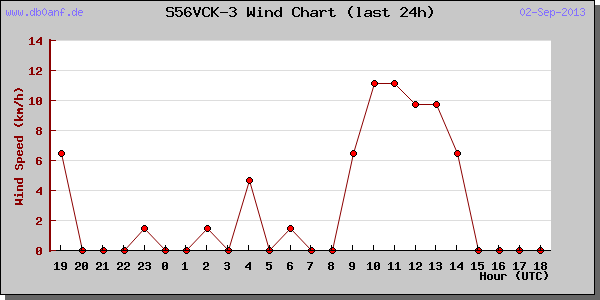 s56vck-wind